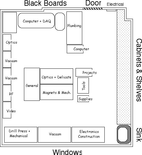 Mechanical Room Layout: PBPL Facilities